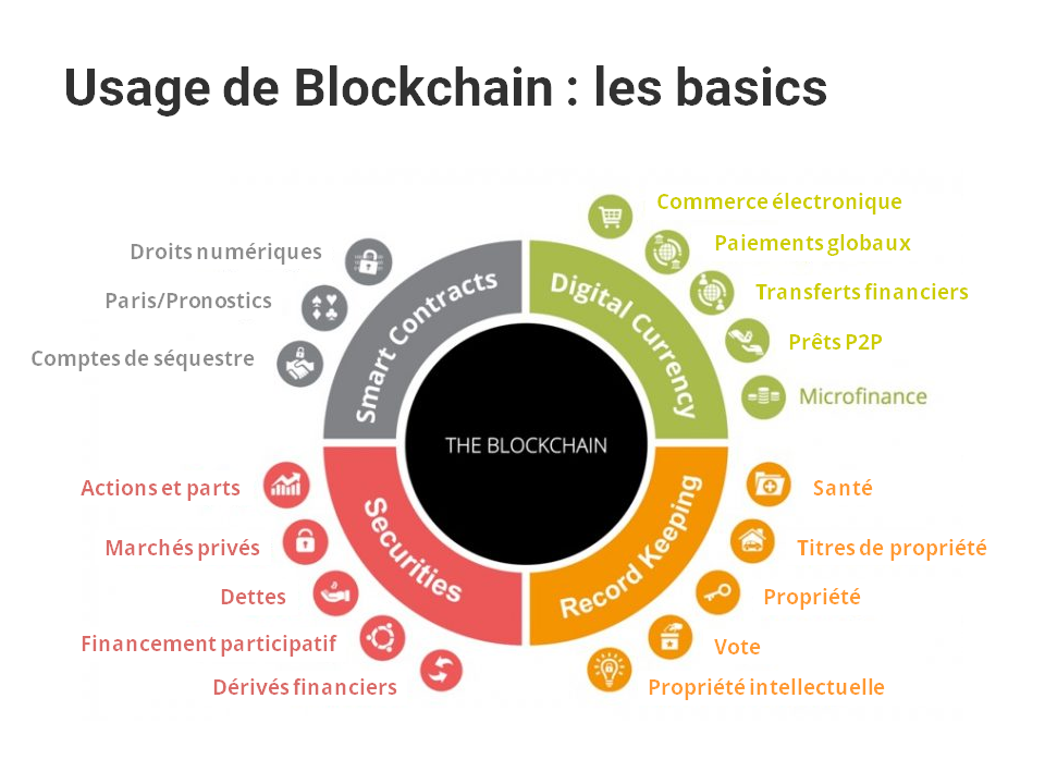 usages blockchain simple