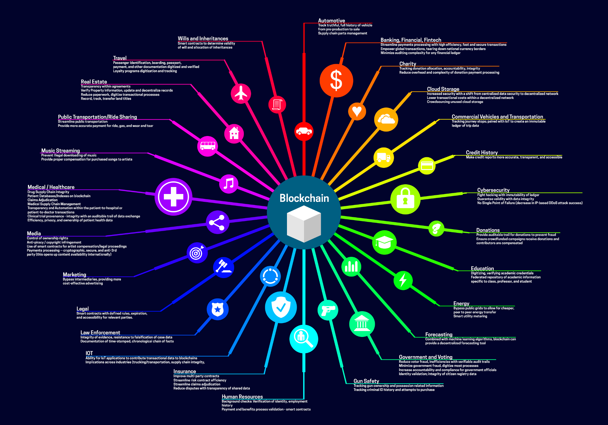 usages blockchain complexe