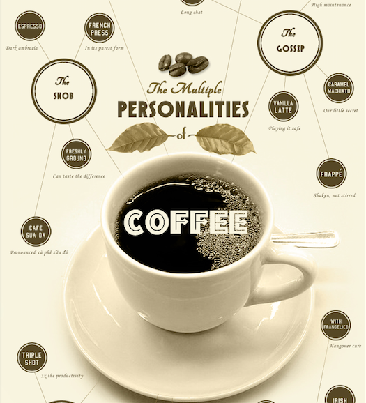 coffee & personalities