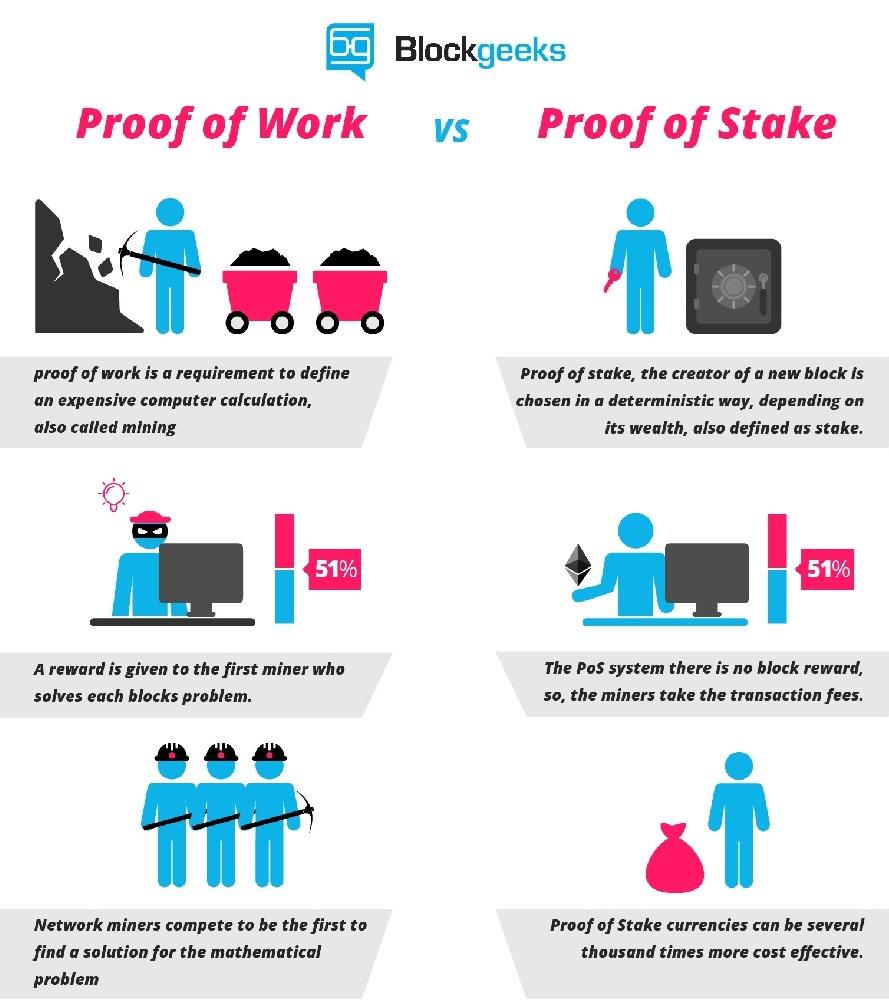 Fonctionnement POW vs POS