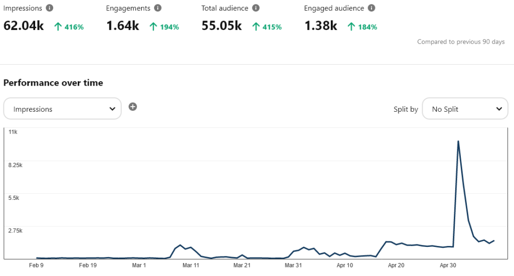 Pinterest - stats last 90 days