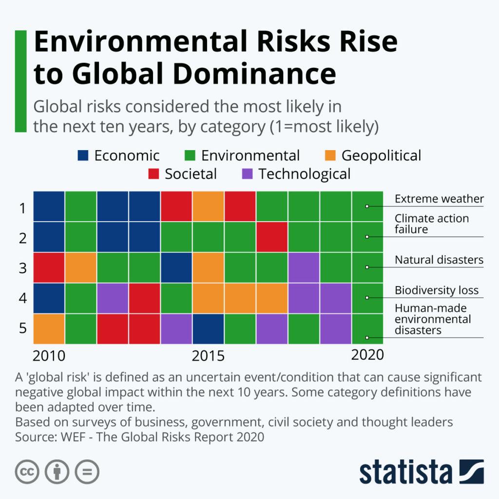 risques environnementaux en hausse